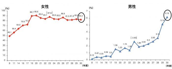 男女別育児休業取得率