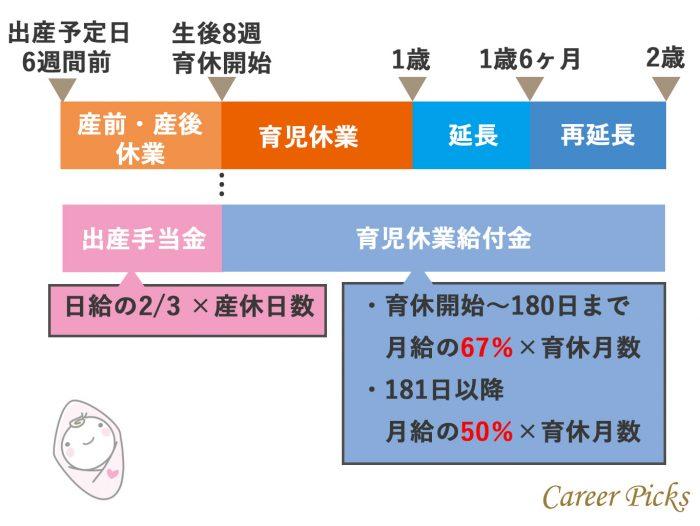 出産手当金と育児休業給付金がもらえる期間と計算式