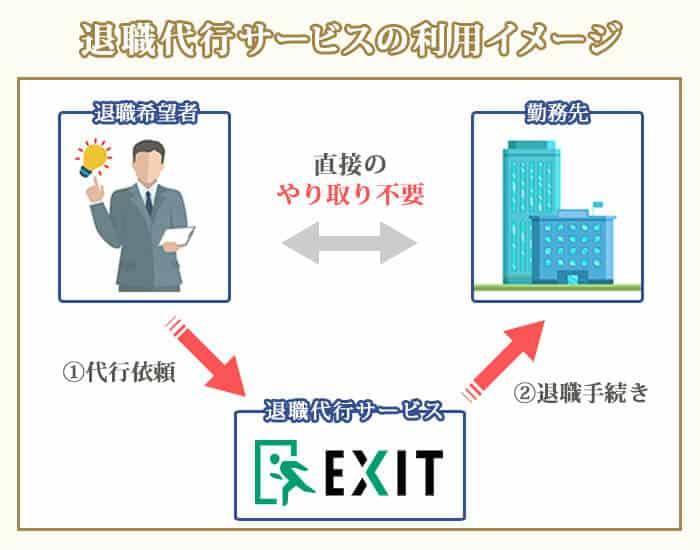 退職代行サービスEXITの利用イメージ