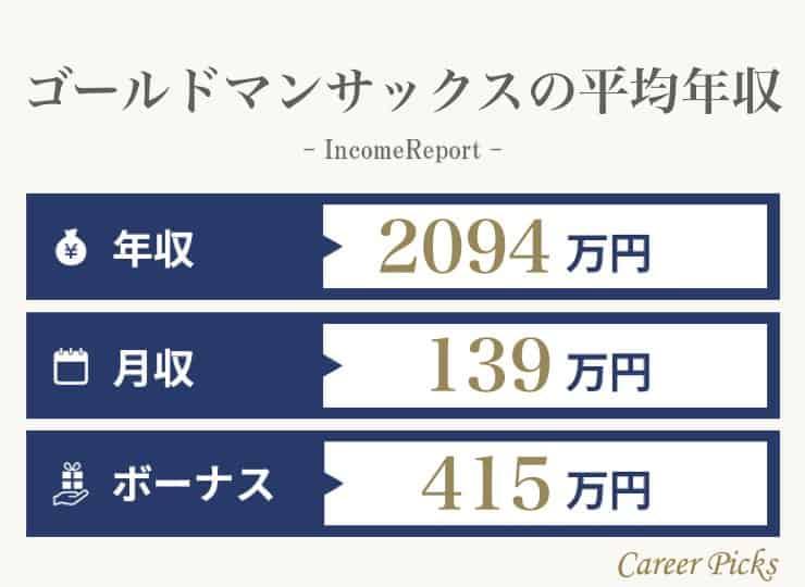 ゴールドマンサックスの平均年収