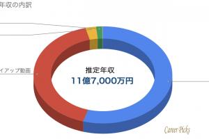 ヒカキン 年収 収入の内訳