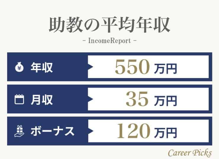助教の平均年収