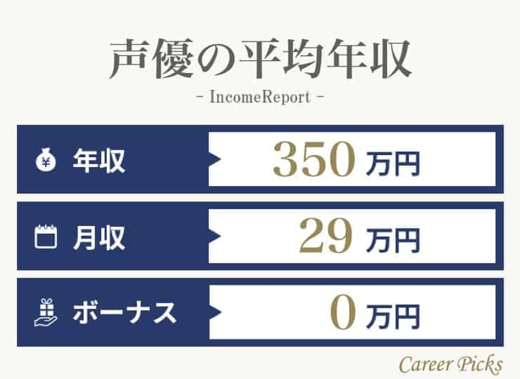 声優の平均年収