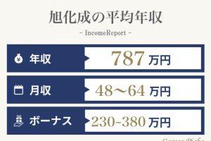 旭化成の平均年収