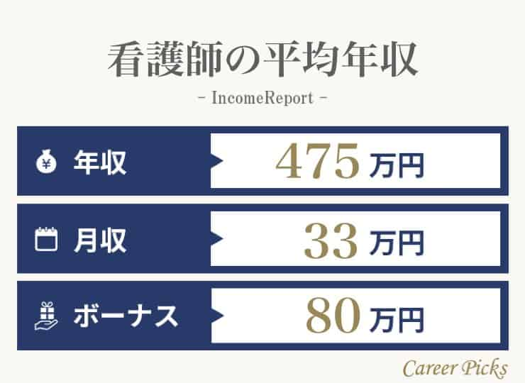 看護師の平均年収