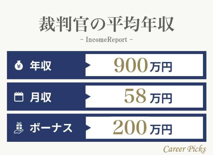 裁判官の平均年収