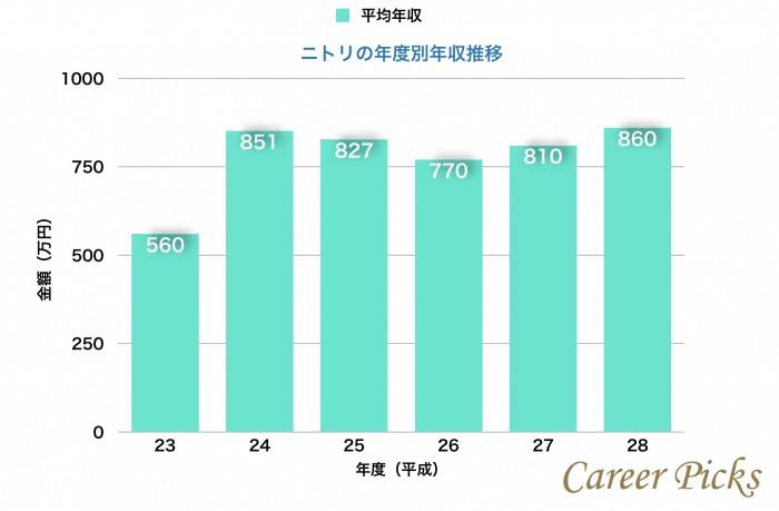ニトリの年度別平均年収推移