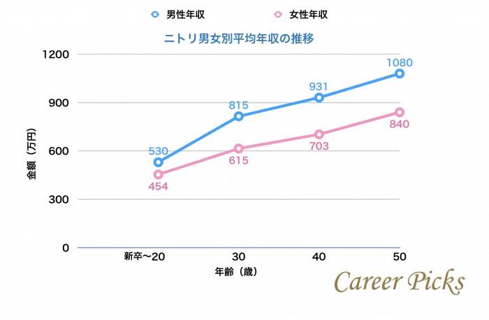 ニトリの男女別平均年収の推移