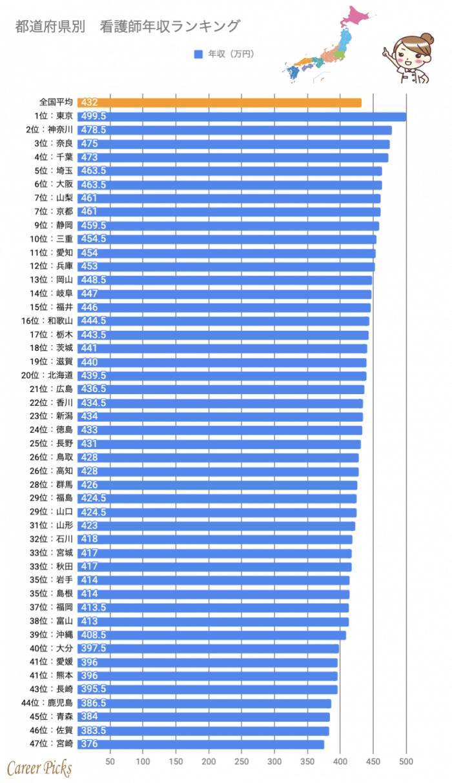 47都道府県 看護師 年収ランキング