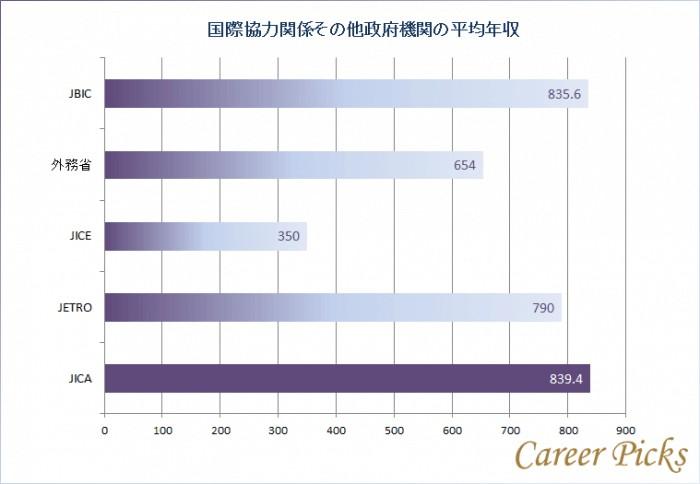 JICA職員の平均年収は?年代別年収やボランティアの収入まで!