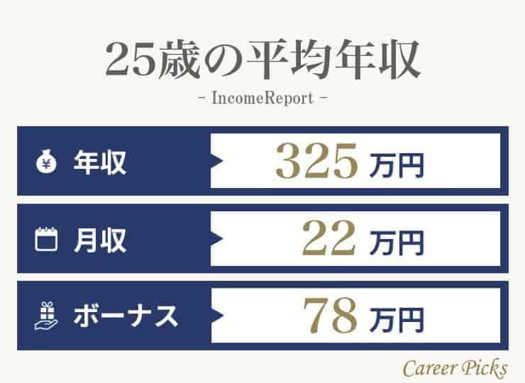 25歳の平均年収