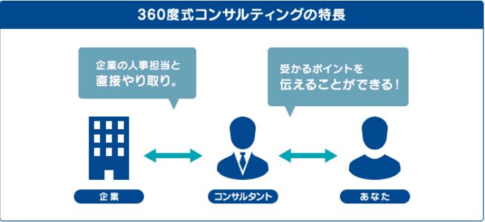 アデコ Spring転職エージェント 360度式コンサルティング