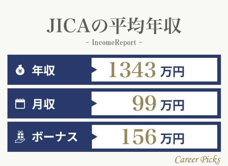 JICAの平均年収