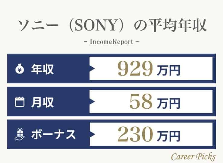ソニー(SONY)の平均年収