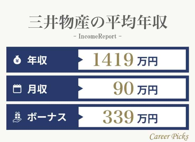 三井物産の平均年収