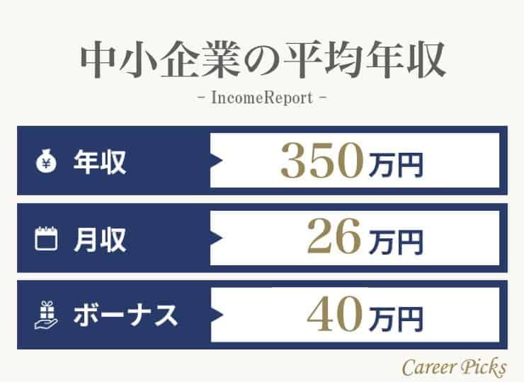 代 平均 年収 40
