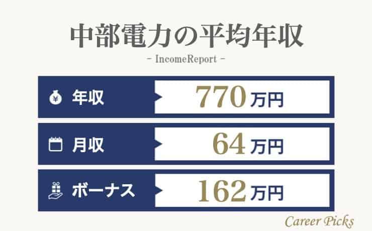 中部電力の平均年収