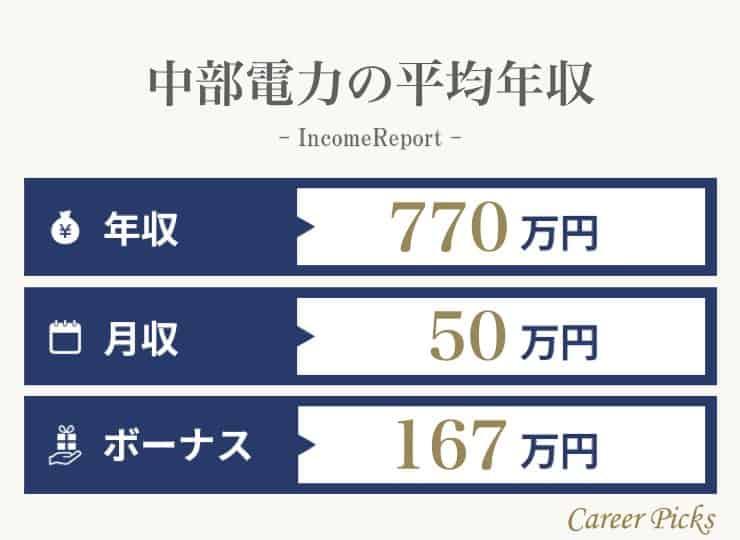 中部電力の年収