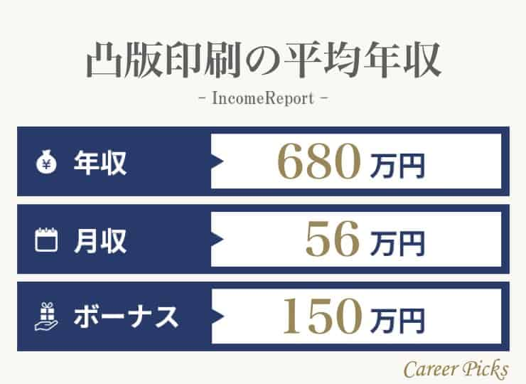 凸版印刷の年収