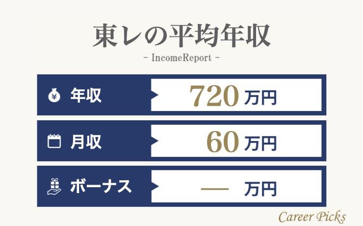 東レの平均年収