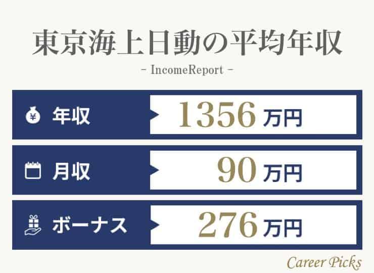 東京海上日動の年収