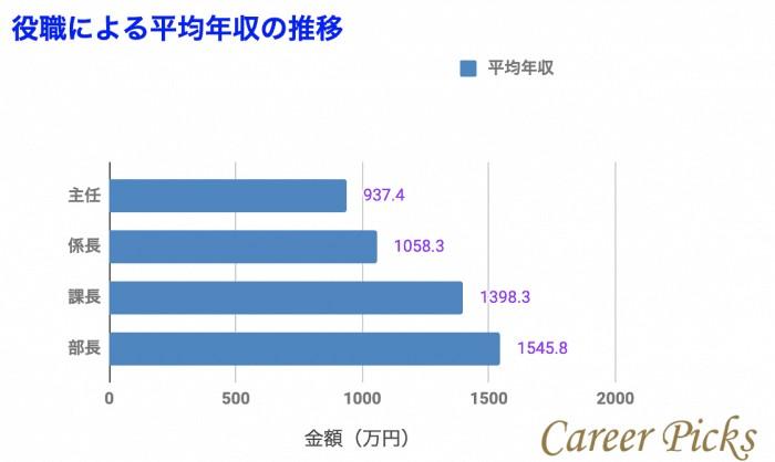 役職による平均年収推移