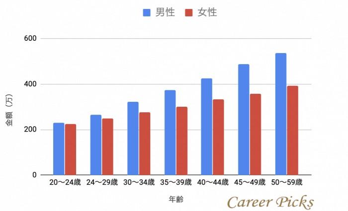 大卒の年齢別年収推移