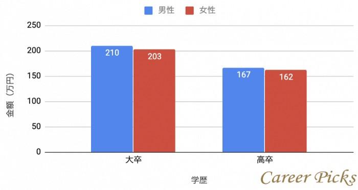 大卒と高卒の年収比較