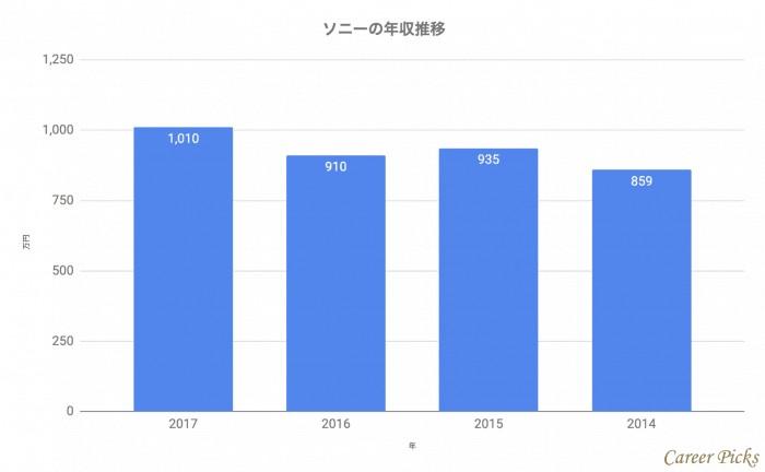 ソニーの平均年収推移