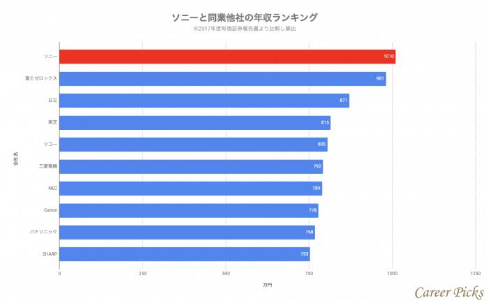 ソニーと同業他社の年収比較