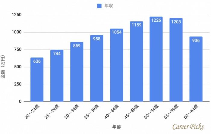 中外製薬社員の年齢別年収