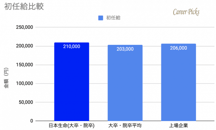 日本生命の平均年収は652万円!年代、役職、業種別の年収も紹介!