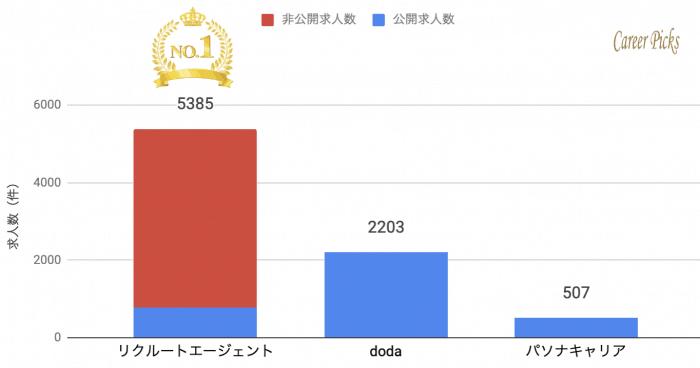 広島 転職エージェント求人数比較