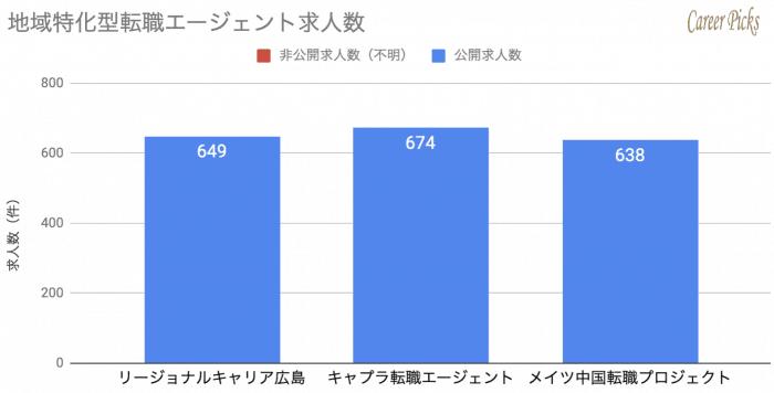 広島 地域特化型転職エージェント 求人数