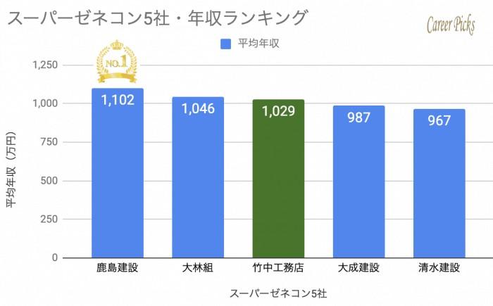 スーパーゼネコン5社年収ランキング