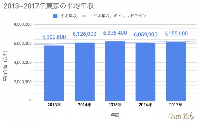 東京 2013〜2017年 平均年収