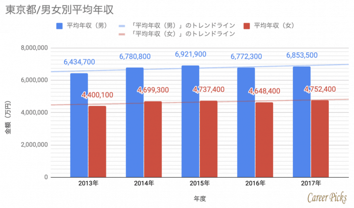 東京 男女別 平均年収