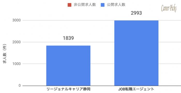 静岡 地元特化 転職エージェント 求人数