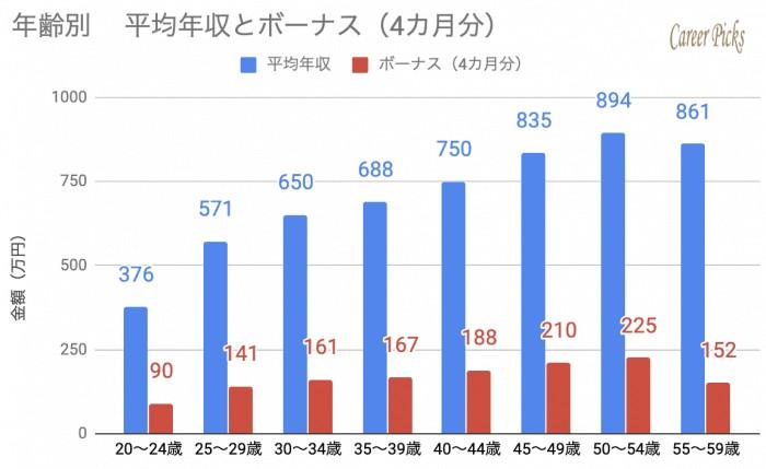 ダイキン 年齢別 平均年収とボーナス
