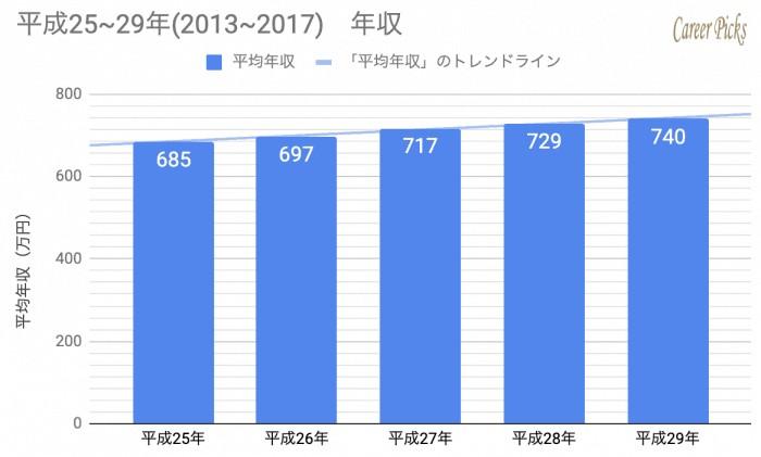 ダイキン 平成25~29年(2013~2017) 年収