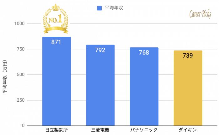 ダイキン ライバル企業 年収ランキング