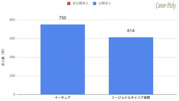 長野 地域特化 転職エージェント 求人数