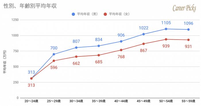 大和ハウス 性別年齢別 平均年収推移