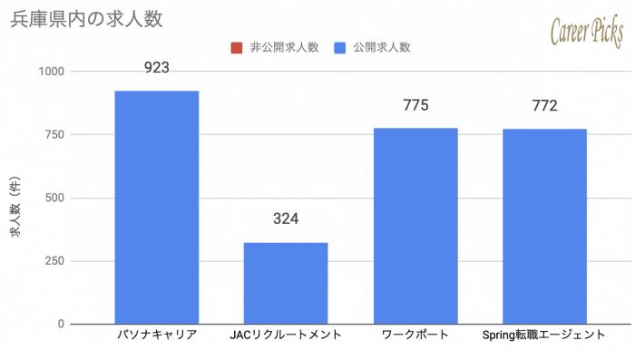兵庫 神戸 特化型 転職エージェント 求人数