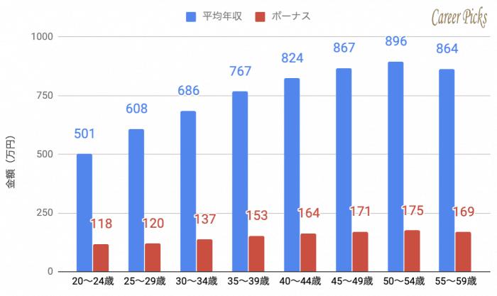 LINE 年齢別 平均年収