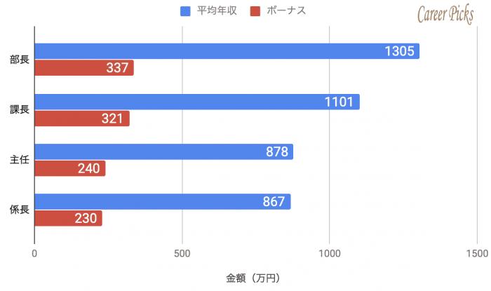 LINE 役職別 平均年収