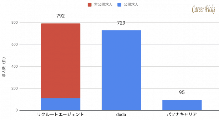 沖縄 転職エージェント 求人数