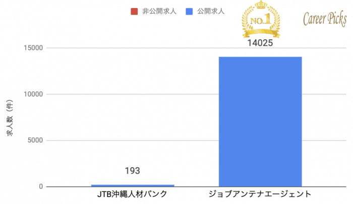 沖縄 地域系 転職エージェント 求人数