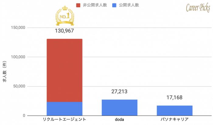 東京都 転職エージェント 求人数