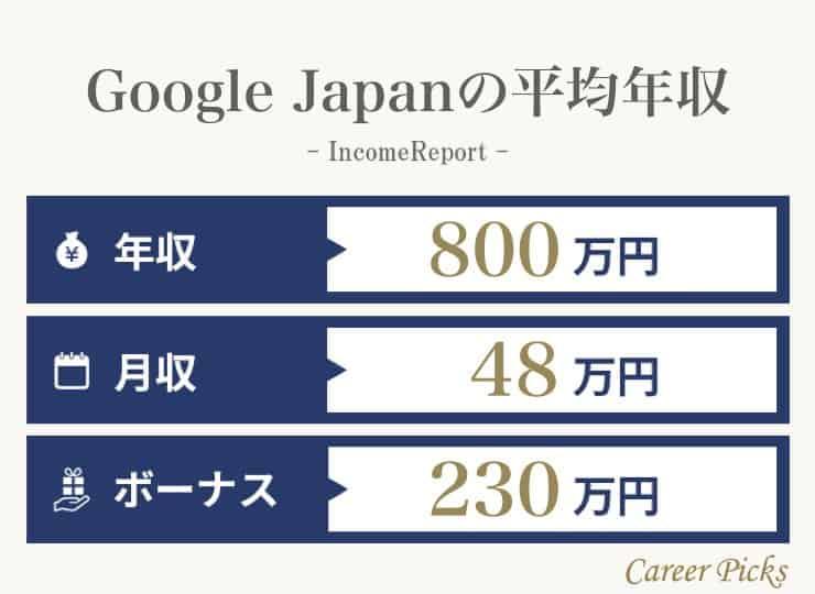 Google Japanの年収